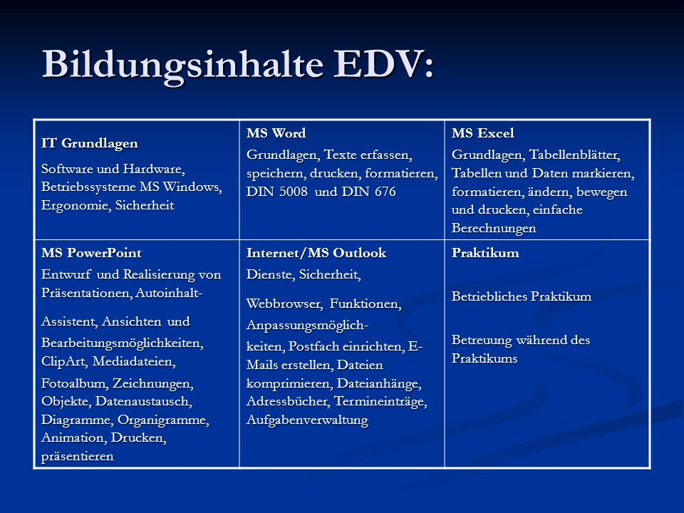 Bildungsinhalte EDV: IT Grundlagen
