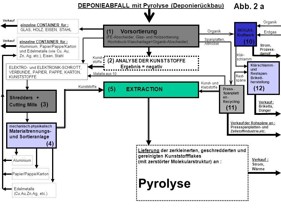 DEPONIEABFALL mit Pyrolyse (Deponierückbau)