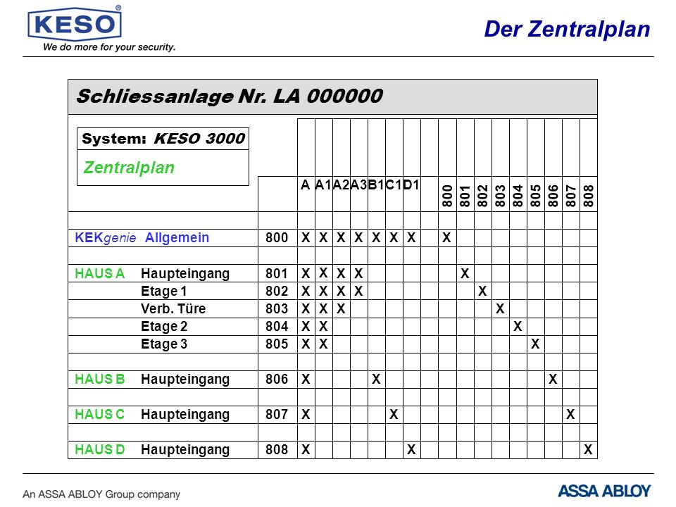 Der Zentralplan Schliessanlage Nr. LA 000000 Zentralplan