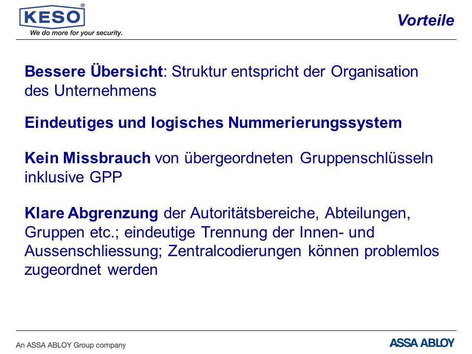 Vorteile Bessere Übersicht: Struktur entspricht der Organisation. des Unternehmens. Eindeutiges und logisches Nummerierungssystem.