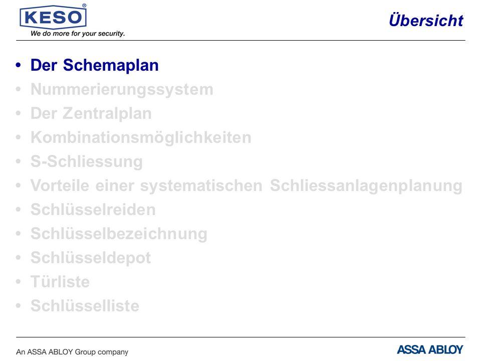 • Nummerierungssystem • Der Zentralplan • Kombinationsmöglichkeiten