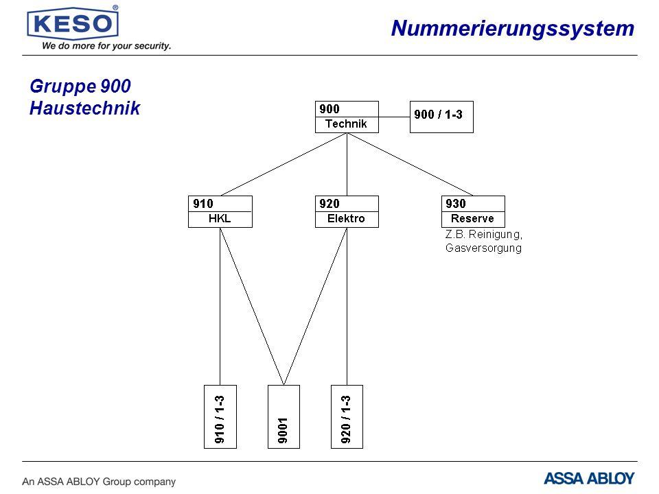Nummerierungssystem Gruppe 900 Haustechnik
