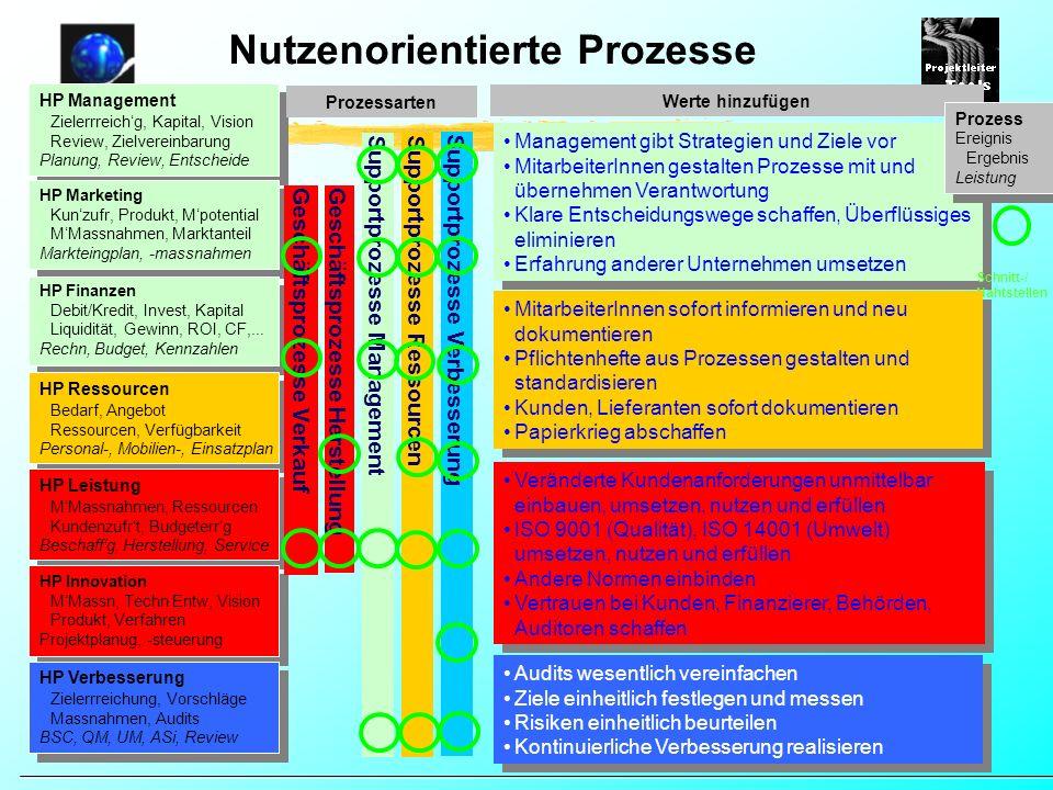Nutzenorientierte Prozesse