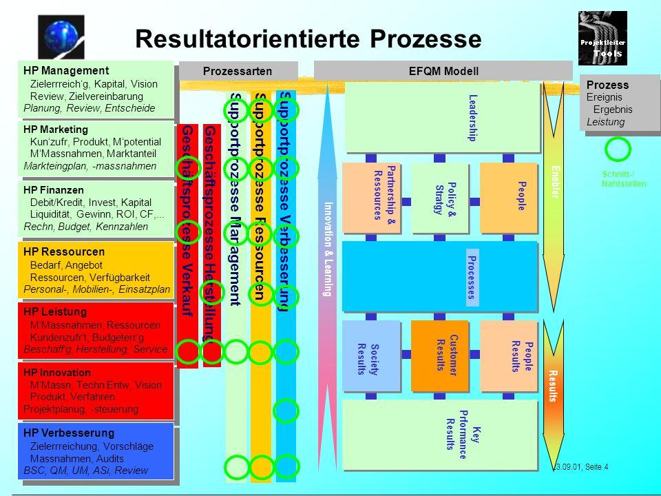 Resultatorientierte Prozesse