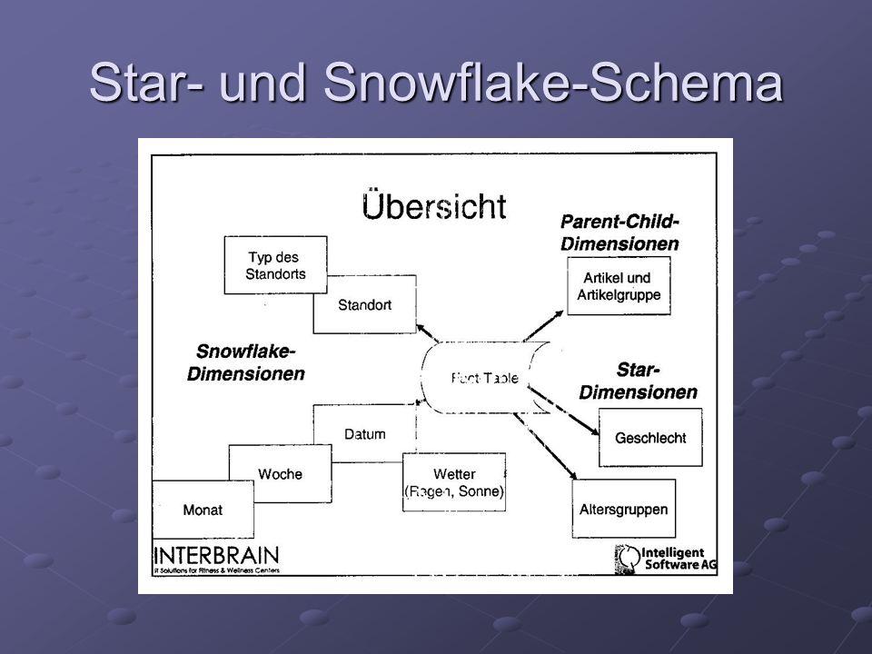 Star- und Snowflake-Schema