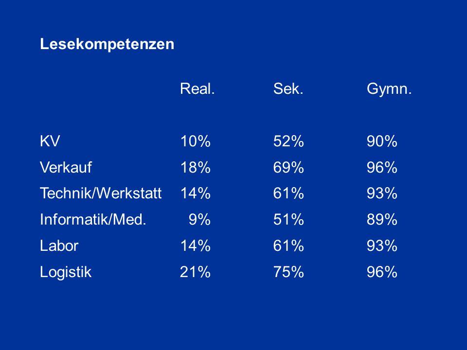 Technik/Werkstatt 14% 61% 93% Informatik/Med. 9% 51% 89%