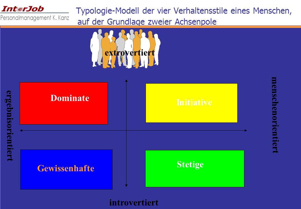 Typologie-Modell der vier Verhaltensstile eines Menschen, auf der Grundlage zweier Achsenpole