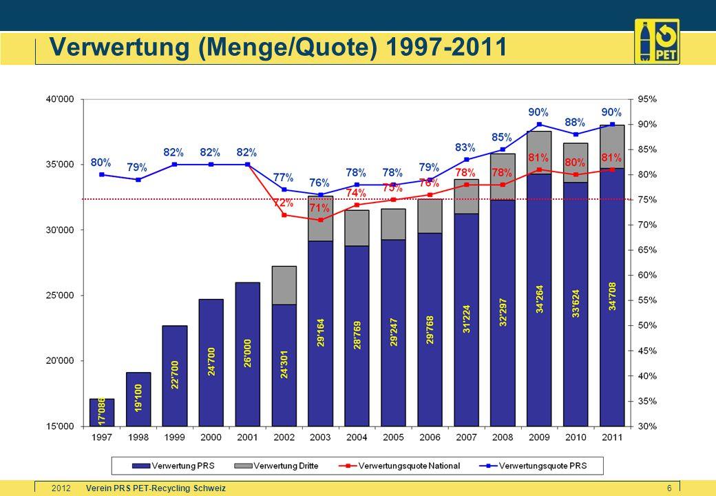 Verwertung (Menge/Quote) 1997-2011