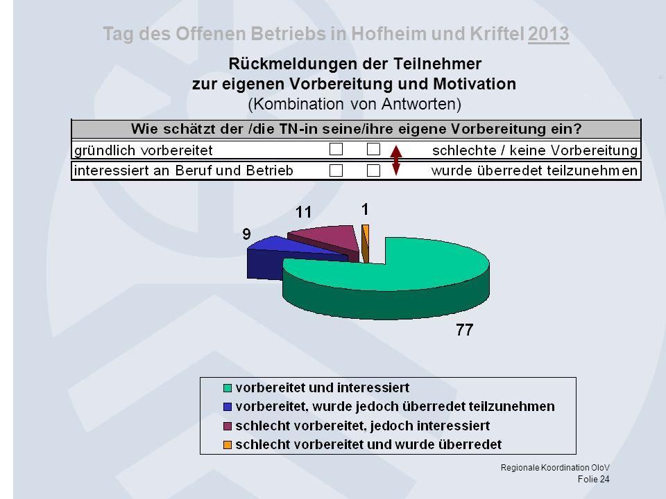 Rückmeldungen der Teilnehmer zur eigenen Vorbereitung und Motivation (Kombination von Antworten)