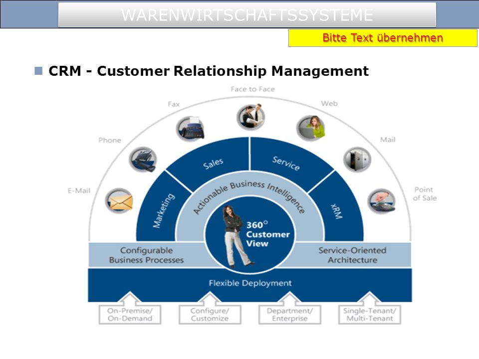 CRM - Customer Relationship Management dt. Kundenbeziehungsmanagement