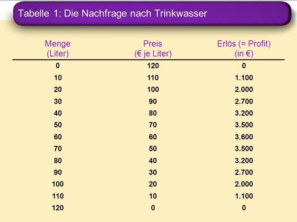 Tabelle 1: Die Nachfrage nach Trinkwasser