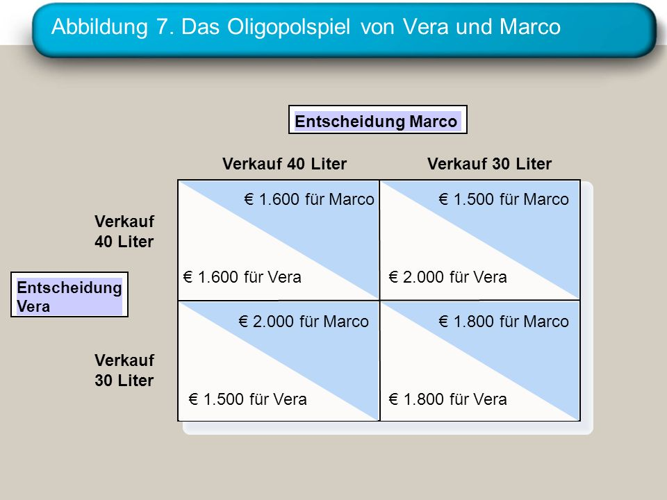 Abbildung 7. Das Oligopolspiel von Vera und Marco