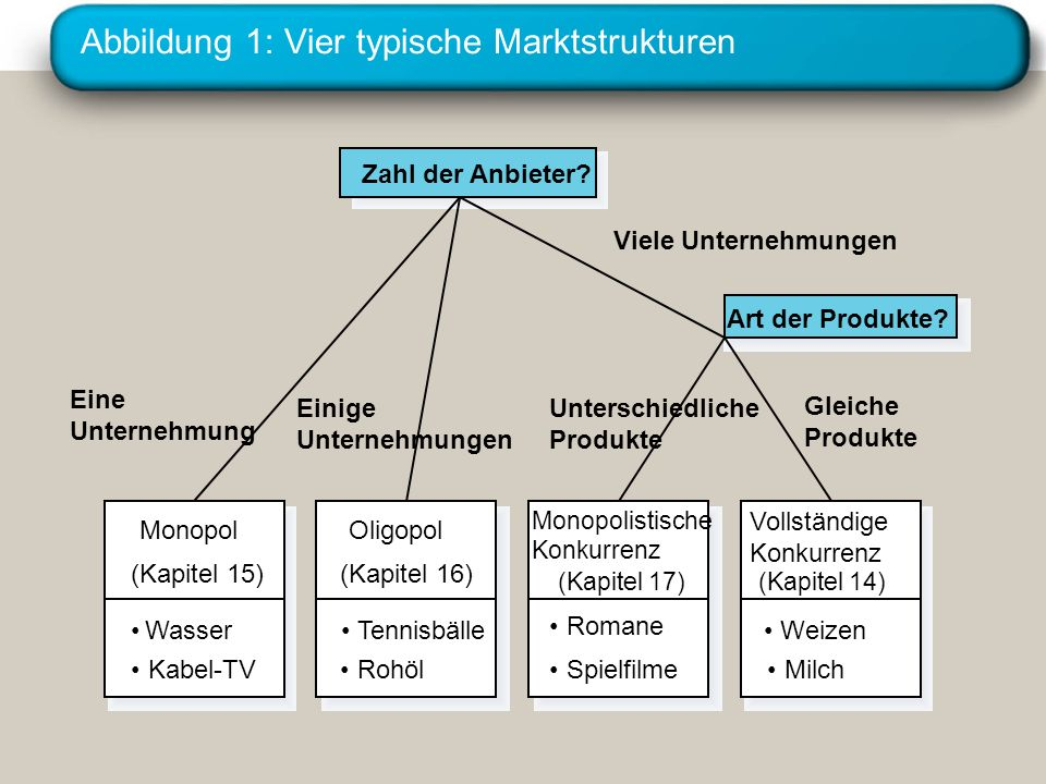 Abbildung 1: Vier typische Marktstrukturen
