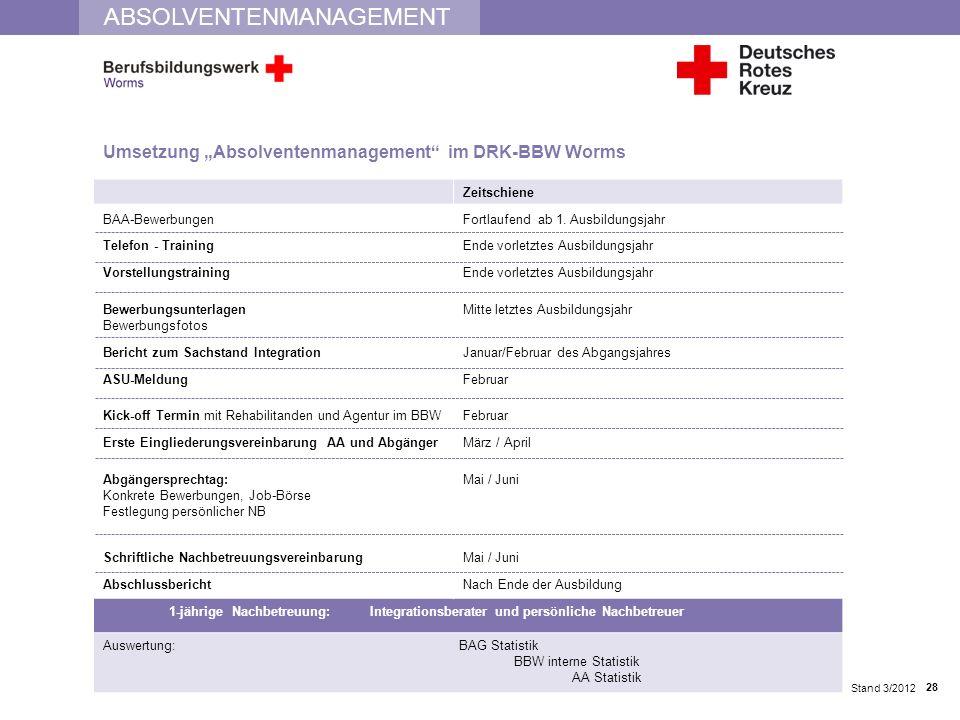 """Umsetzung """"Absolventenmanagement im DRK-BBW Worms"""