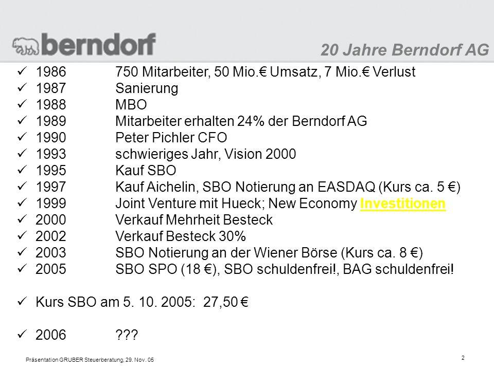 20 Jahre Berndorf AG 1986 750 Mitarbeiter, 50 Mio.€ Umsatz, 7 Mio.€ Verlust. 1987 Sanierung. 1988 MBO.