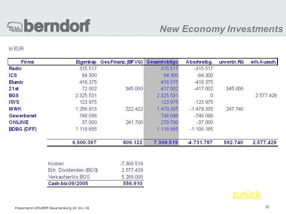 New Economy Investments