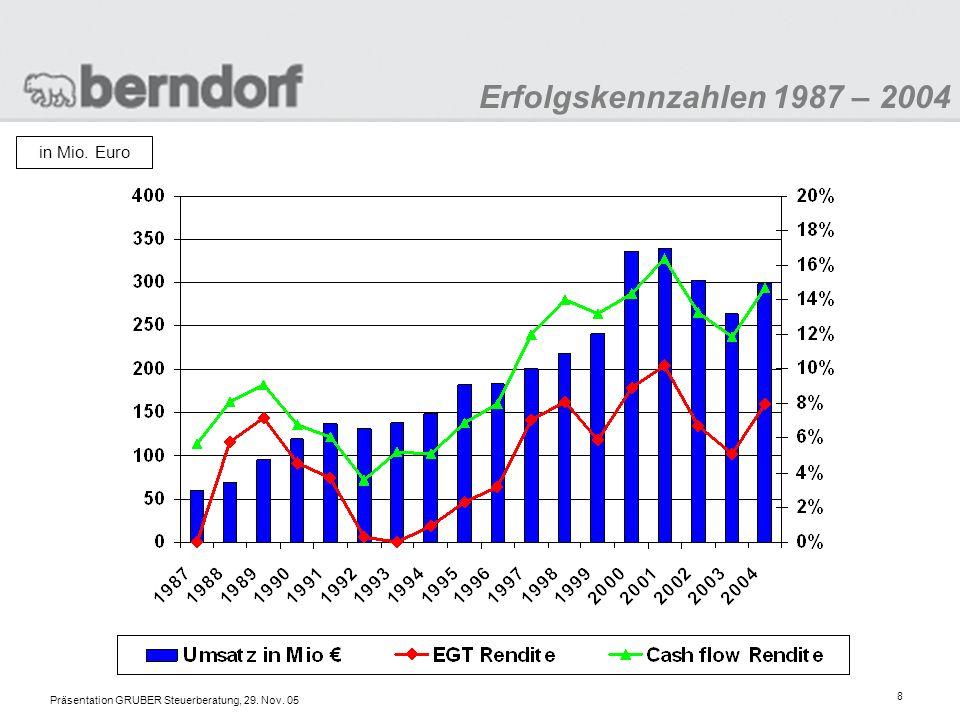 Erfolgskennzahlen 1987 – 2004 in Mio. Euro