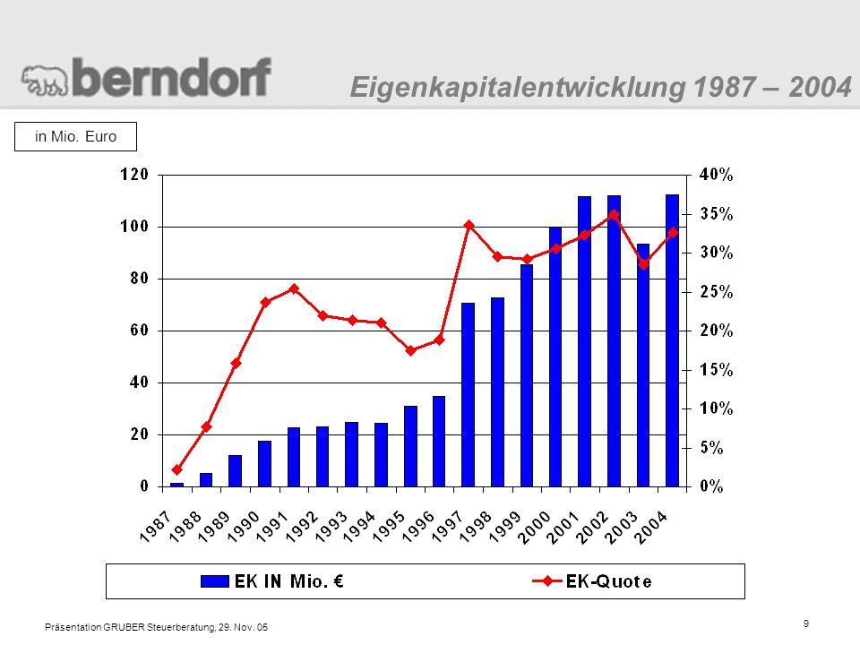 Eigenkapitalentwicklung 1987 – 2004