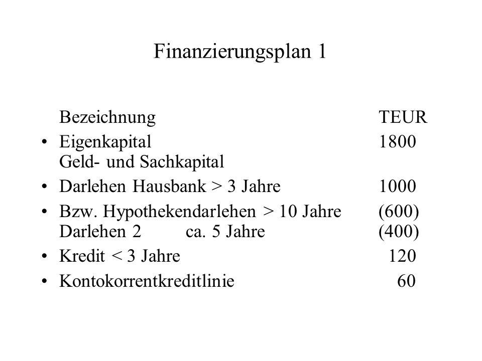 Finanzierungsplan 1 Bezeichnung TEUR