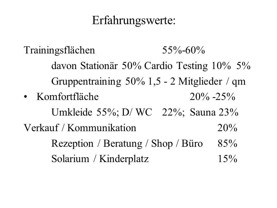 Erfahrungswerte: Trainingsflächen 55%-60%