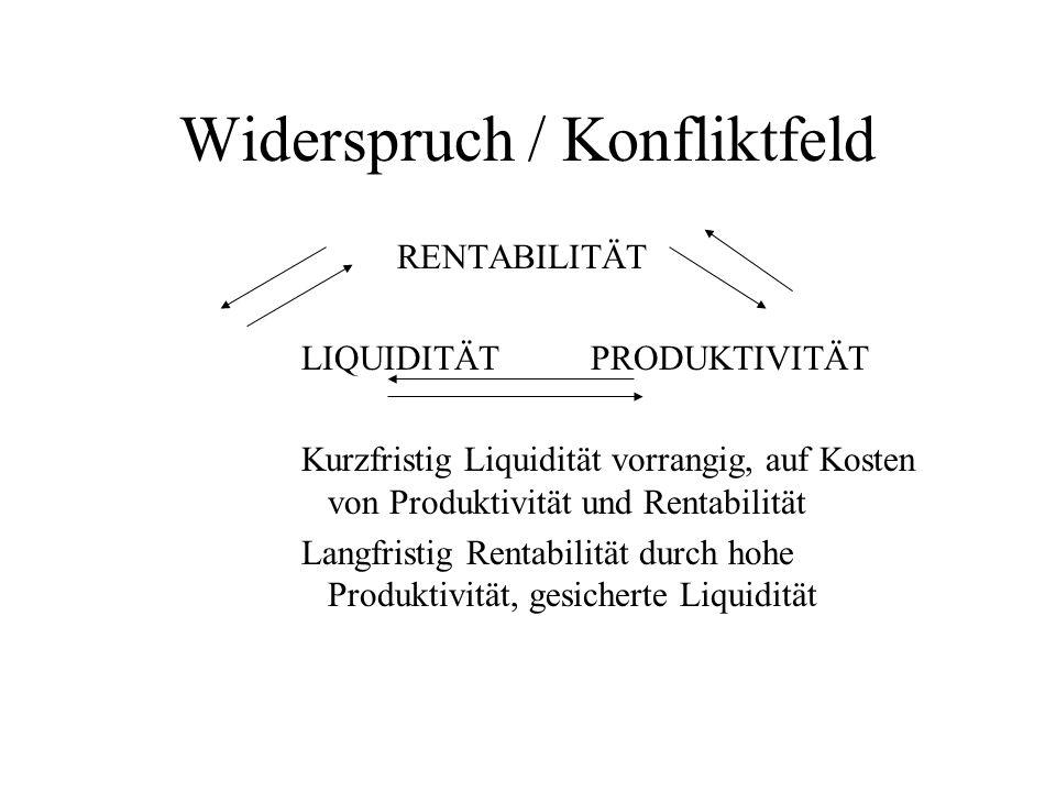 Widerspruch / Konfliktfeld