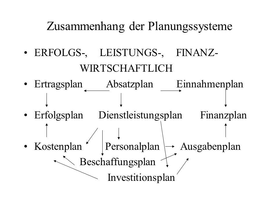 Zusammenhang der Planungssysteme