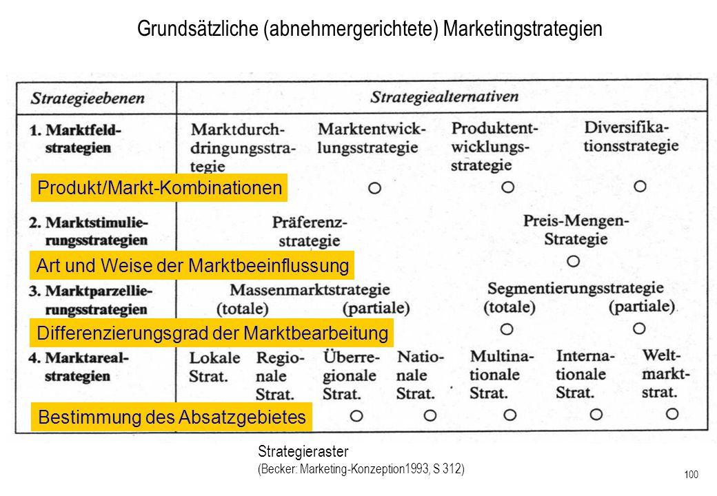 Grundsätzliche (abnehmergerichtete) Marketingstrategien