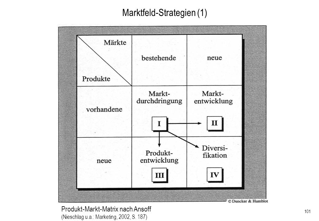 Marktfeld-Strategien (1)
