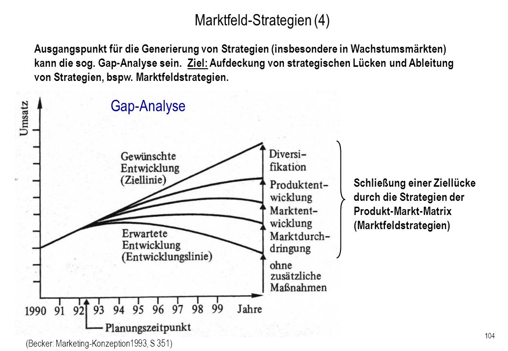 Marktfeld-Strategien (4)