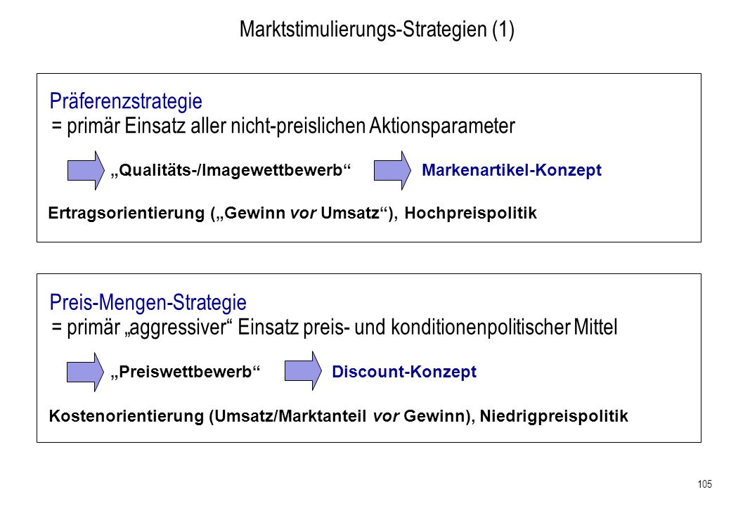 Marktstimulierungs-Strategien (1)