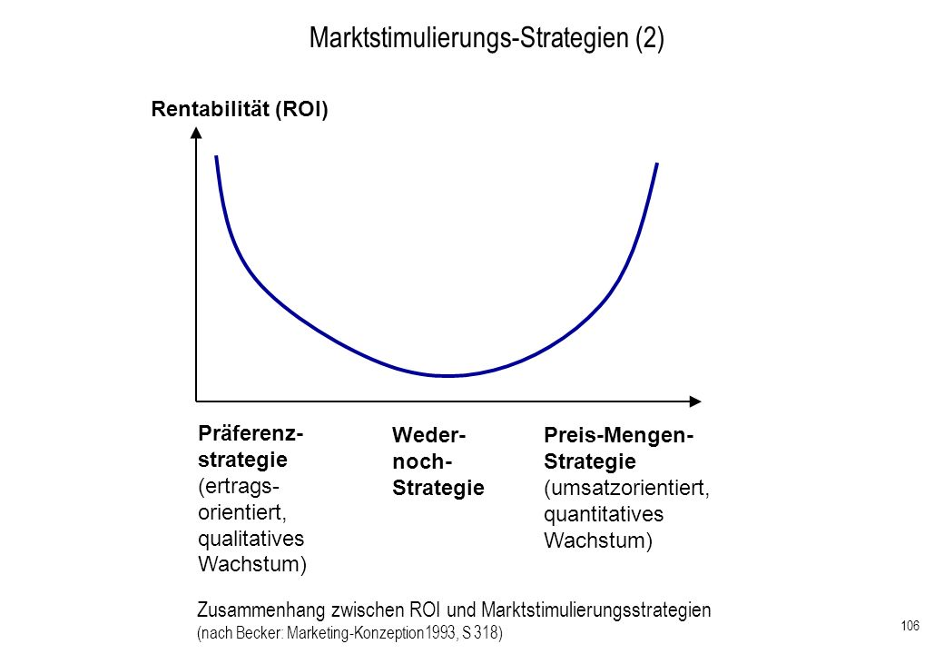 Marktstimulierungs-Strategien (2)