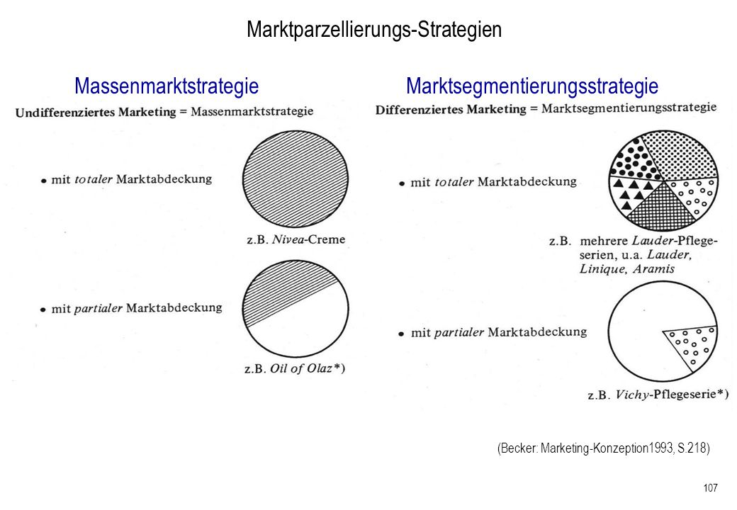Marktparzellierungs-Strategien