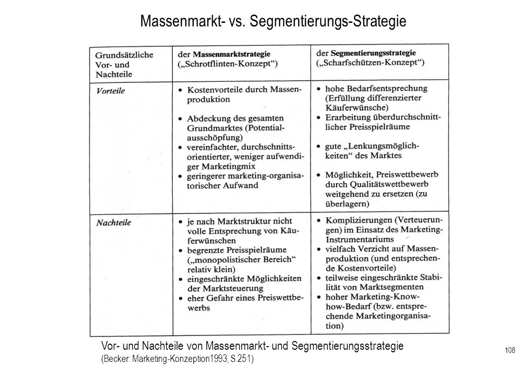 Massenmarkt- vs. Segmentierungs-Strategie