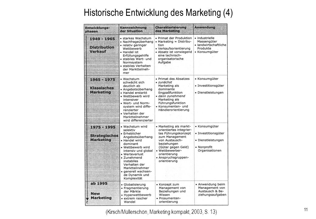 Historische Entwicklung des Marketing (4)