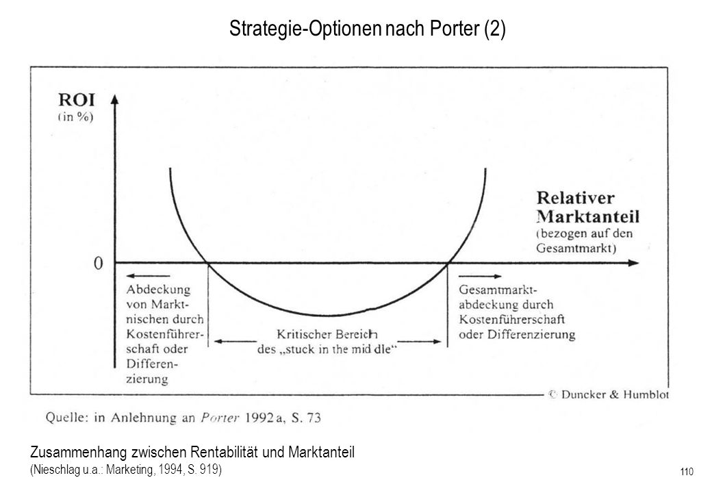 Strategie-Optionen nach Porter (2)
