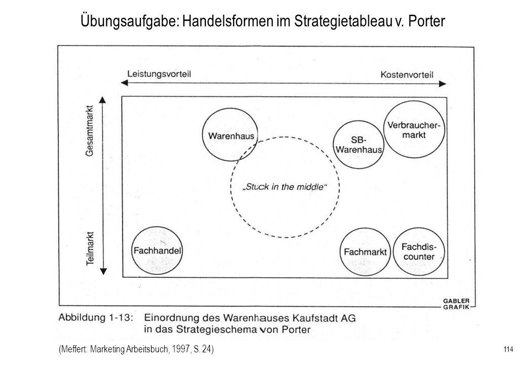Übungsaufgabe: Handelsformen im Strategietableau v. Porter