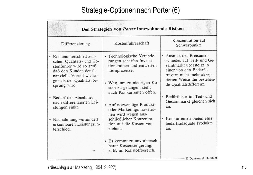 Strategie-Optionen nach Porter (6)