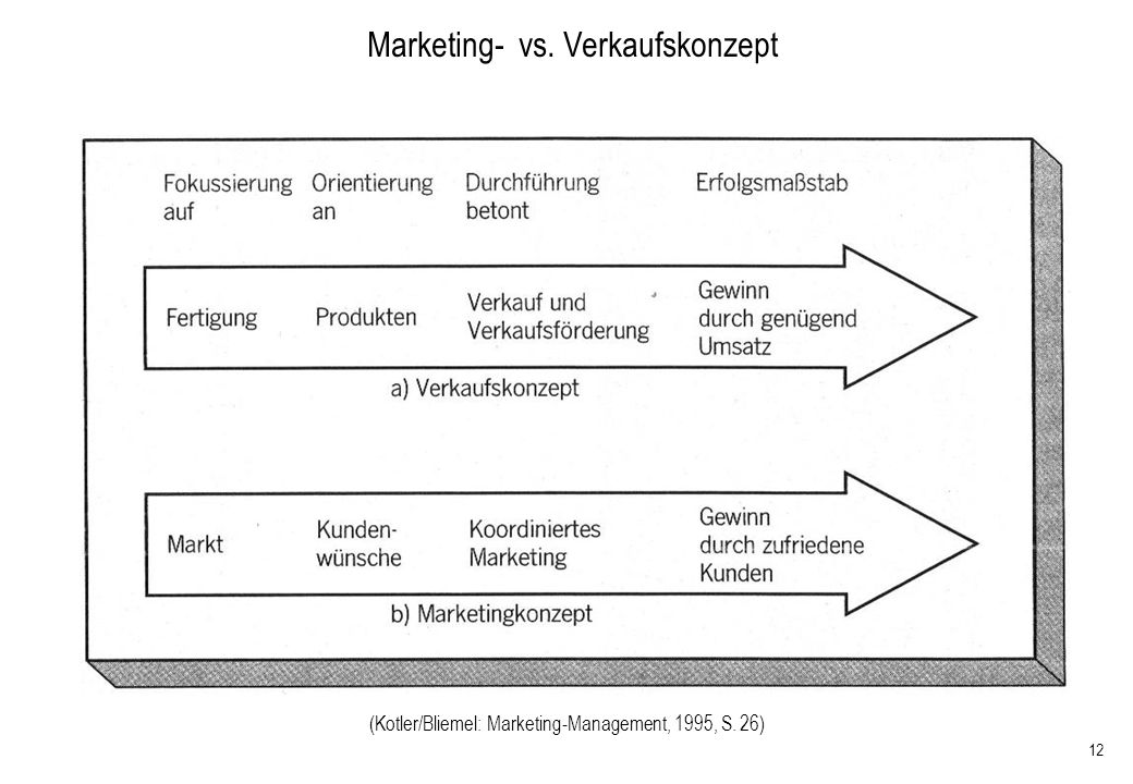 Marketing- vs. Verkaufskonzept