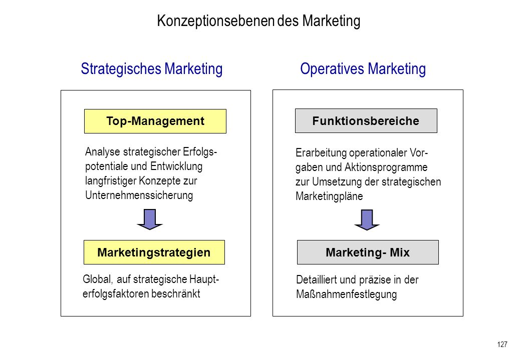 Konzeptionsebenen des Marketing