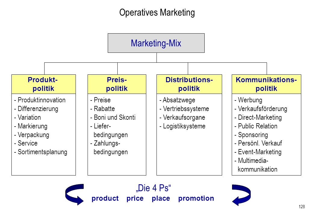 "Operatives Marketing Marketing-Mix ""Die 4 Ps Produkt- politik"