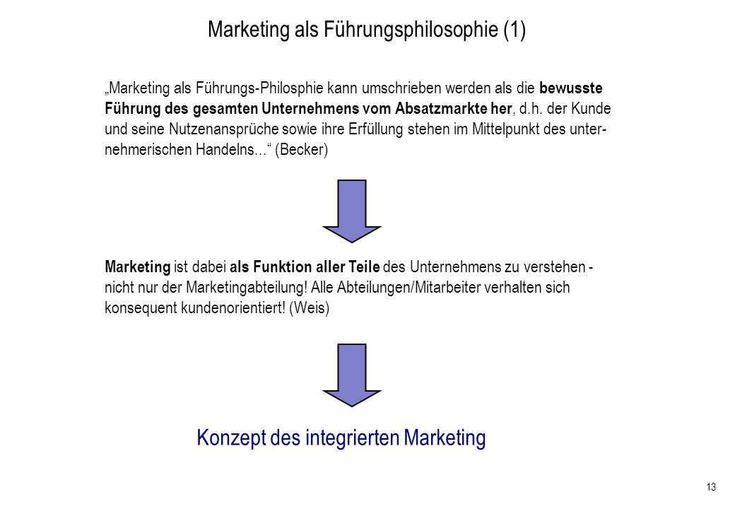 Marketing als Führungsphilosophie (1)