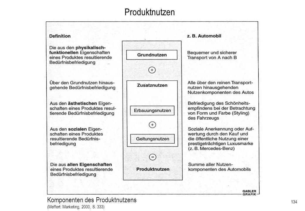 Produktnutzen Komponenten des Produktnutzens 28.03.2017