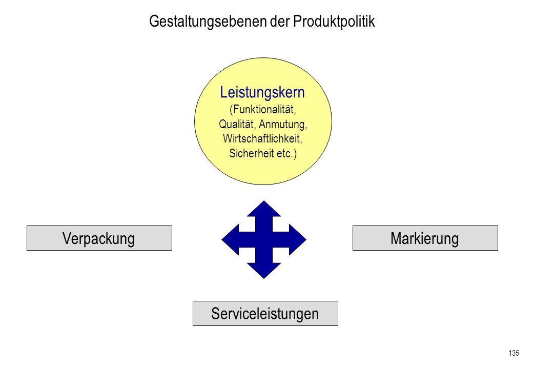 Gestaltungsebenen der Produktpolitik
