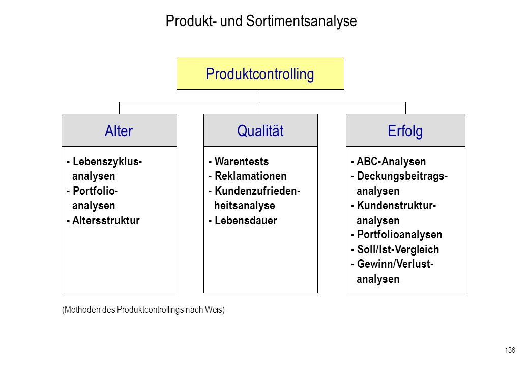 Produkt- und Sortimentsanalyse