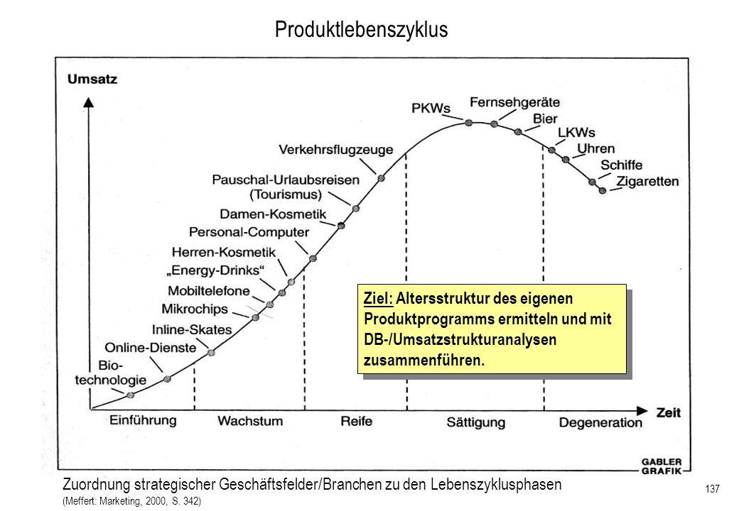 28.03.2017 Produktlebenszyklus. Ziel: Altersstruktur des eigenen Produktprogramms ermitteln und mit DB-/Umsatzstrukturanalysen zusammenführen.