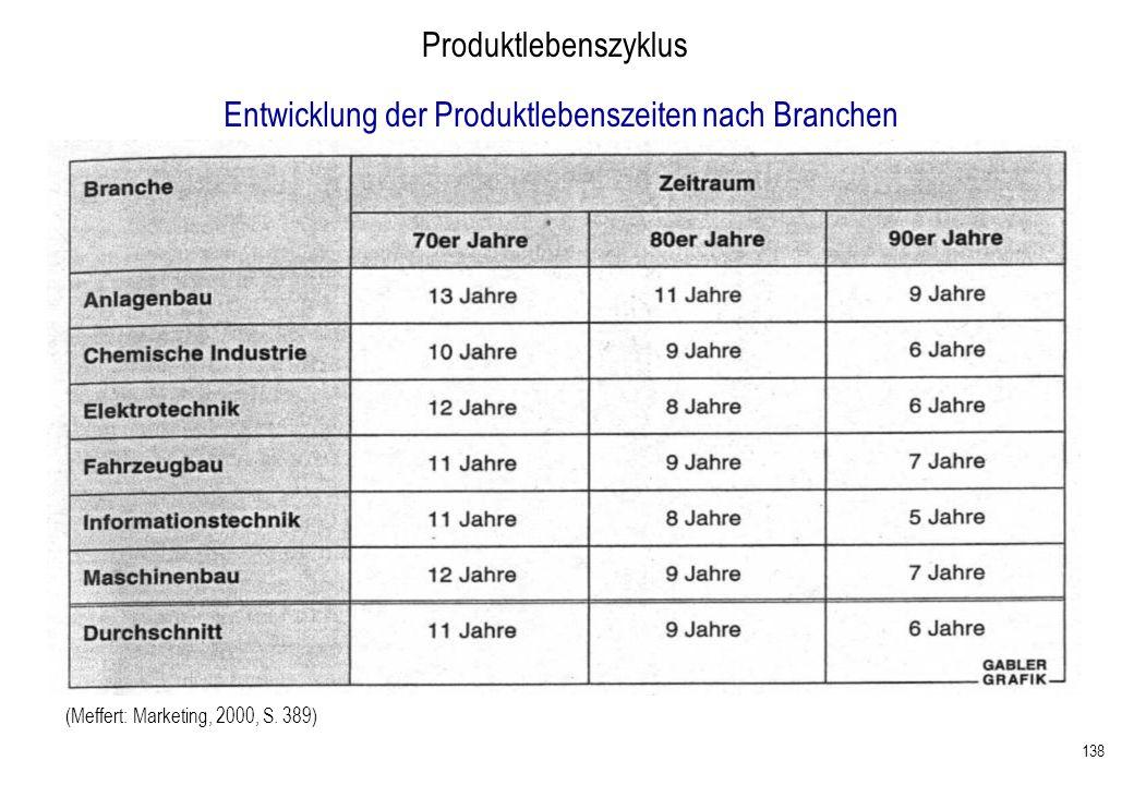 Entwicklung der Produktlebenszeiten nach Branchen