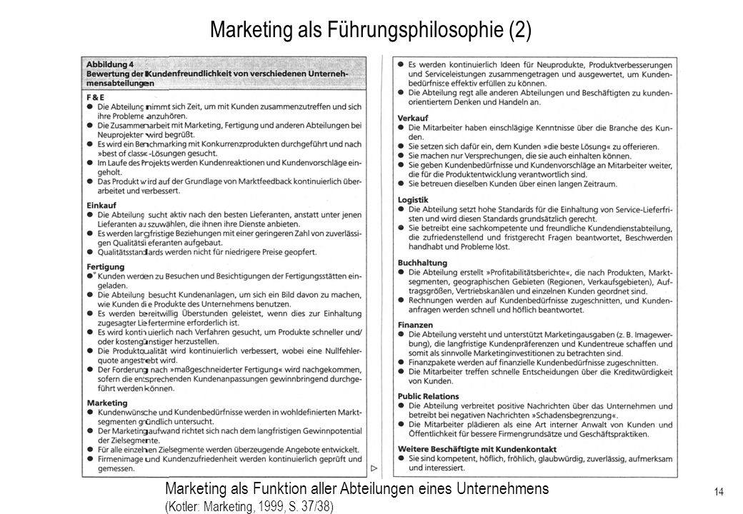 Marketing als Führungsphilosophie (2)
