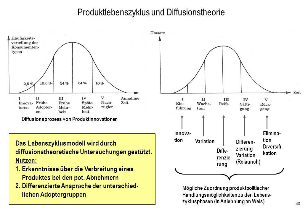 Produktlebenszyklus und Diffusionstheorie