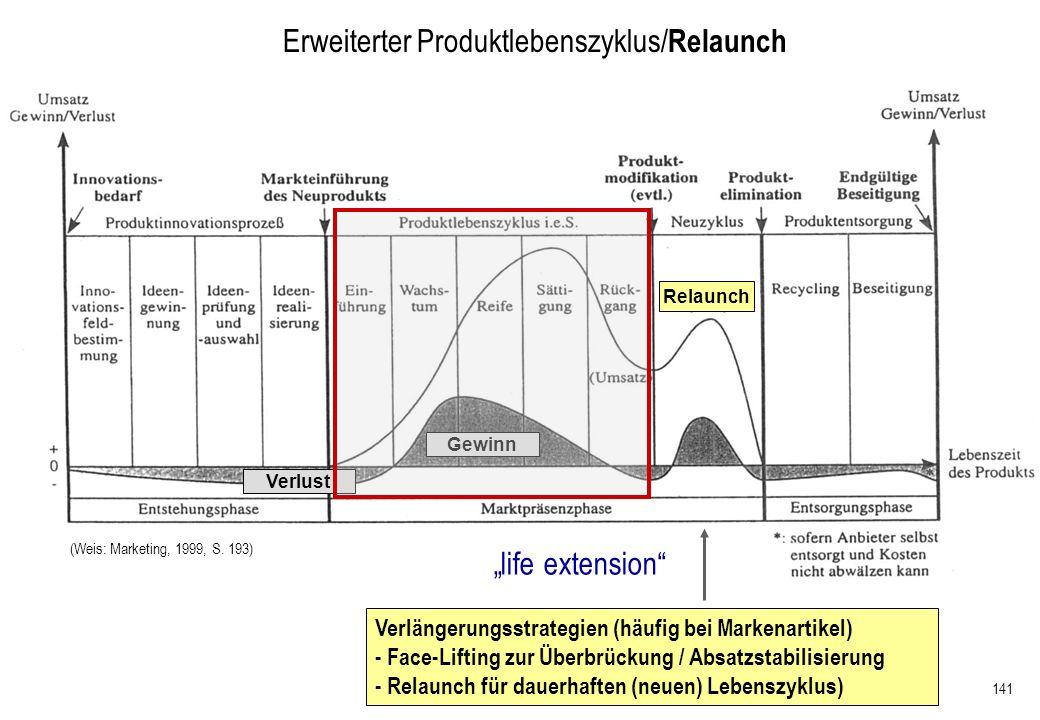 Erweiterter Produktlebenszyklus/Relaunch