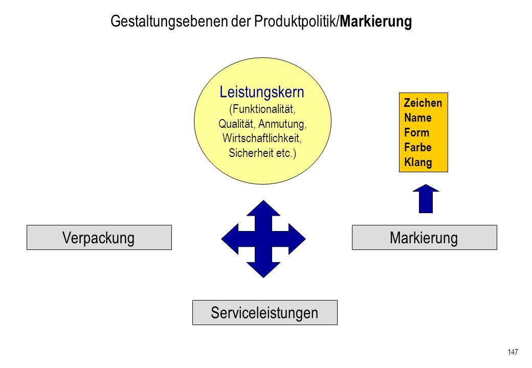 Gestaltungsebenen der Produktpolitik/Markierung